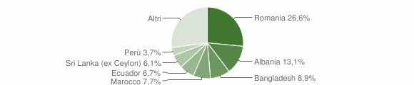 Grafico cittadinanza stranieri - Carnate 2009