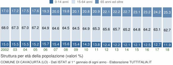Grafico struttura della popolazione Comune di Cavacurta (LO)