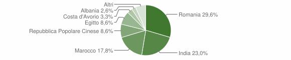 Grafico cittadinanza stranieri - Corte de' Frati 2010