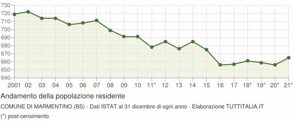 Andamento popolazione Comune di Marmentino (BS)
