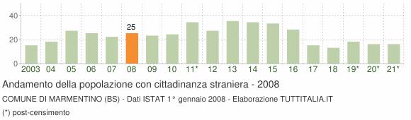 Grafico andamento popolazione stranieri Comune di Marmentino (BS)