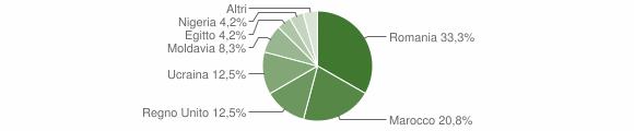 Grafico cittadinanza stranieri - Marmentino 2010