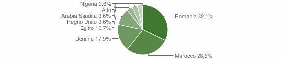 Grafico cittadinanza stranieri - Marmentino 2016