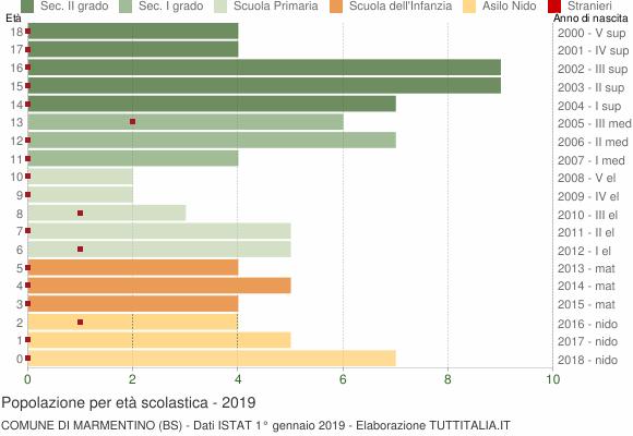 Grafico Popolazione in età scolastica - Marmentino 2019