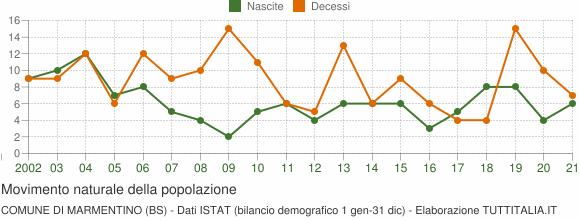 Grafico movimento naturale della popolazione Comune di Marmentino (BS)