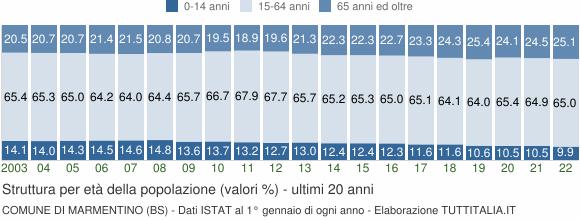 Grafico struttura della popolazione Comune di Marmentino (BS)