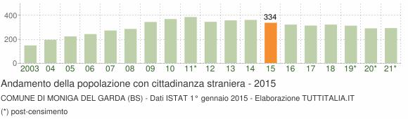 Grafico andamento popolazione stranieri Comune di Moniga del Garda (BS)