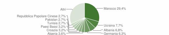 Grafico cittadinanza stranieri - Moniga del Garda 2005