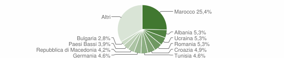 Grafico cittadinanza stranieri - Moniga del Garda 2008