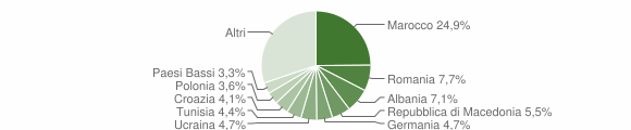 Grafico cittadinanza stranieri - Moniga del Garda 2010