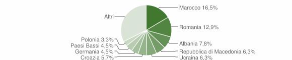 Grafico cittadinanza stranieri - Moniga del Garda 2015