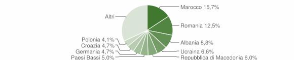 Grafico cittadinanza stranieri - Moniga del Garda 2016