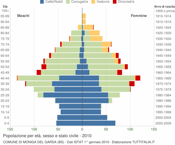 Grafico Popolazione per età, sesso e stato civile Comune di Moniga del Garda (BS)