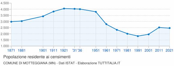 Grafico andamento storico popolazione Comune di Motteggiana (MN)