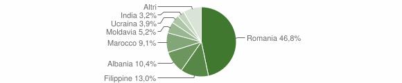 Grafico cittadinanza stranieri - Redavalle 2019