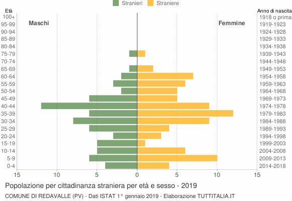 Grafico cittadini stranieri - Redavalle 2019