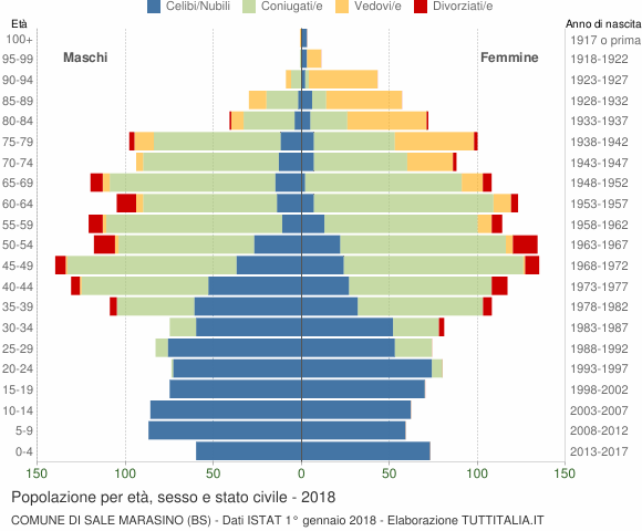Grafico Popolazione per età, sesso e stato civile Comune di Sale Marasino (BS)
