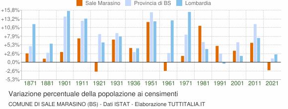 Grafico variazione percentuale della popolazione Comune di Sale Marasino (BS)
