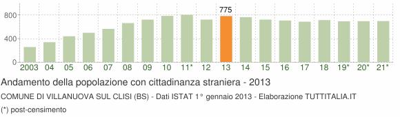 Grafico andamento popolazione stranieri Comune di Villanuova sul Clisi (BS)