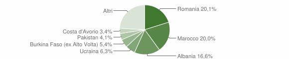 Grafico cittadinanza stranieri - Villanuova sul Clisi 2016