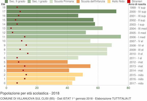 Grafico Popolazione in età scolastica - Villanuova sul Clisi 2018