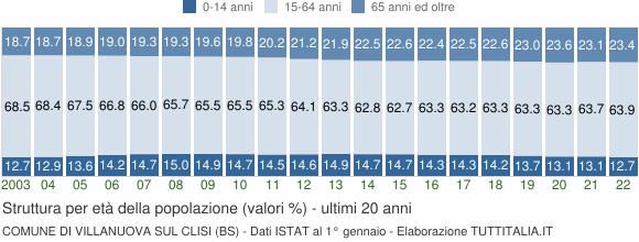 Grafico struttura della popolazione Comune di Villanuova sul Clisi (BS)
