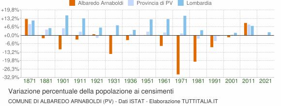 Grafico variazione percentuale della popolazione Comune di Albaredo Arnaboldi (PV)