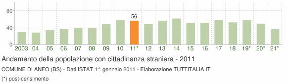 Grafico andamento popolazione stranieri Comune di Anfo (BS)