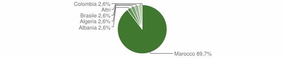 Grafico cittadinanza stranieri - Anfo 2007