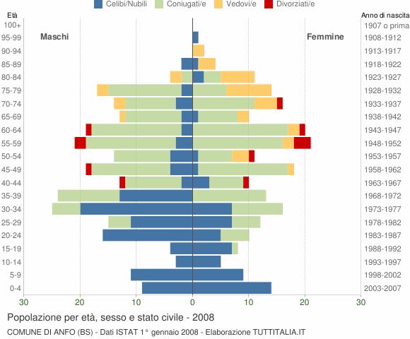 Grafico Popolazione per età, sesso e stato civile Comune di Anfo (BS)