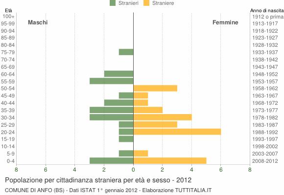 Grafico cittadini stranieri - Anfo 2012
