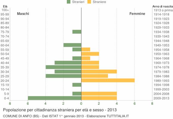 Grafico cittadini stranieri - Anfo 2013