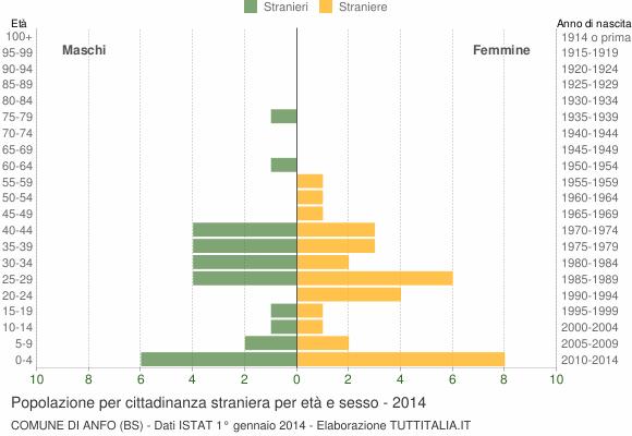 Grafico cittadini stranieri - Anfo 2014