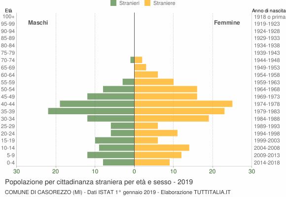 Grafico cittadini stranieri - Casorezzo 2019