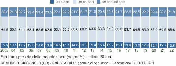 Grafico struttura della popolazione Comune di Cicognolo (CR)