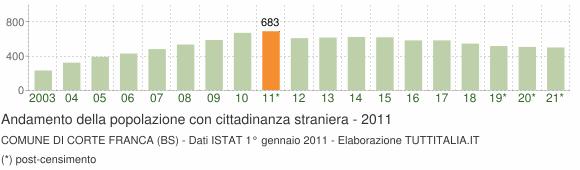 Grafico andamento popolazione stranieri Comune di Corte Franca (BS)