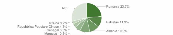 Grafico cittadinanza stranieri - Corte Franca 2012