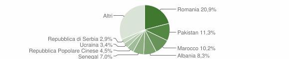 Grafico cittadinanza stranieri - Corte Franca 2014