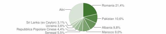 Grafico cittadinanza stranieri - Corte Franca 2015