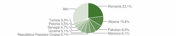 Grafico cittadinanza stranieri - Corte Franca 2019