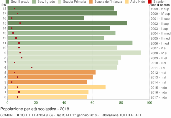 Grafico Popolazione in età scolastica - Corte Franca 2018