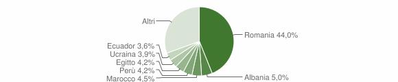 Grafico cittadinanza stranieri - Masate 2019