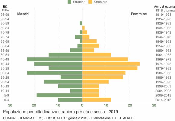 Grafico cittadini stranieri - Masate 2019