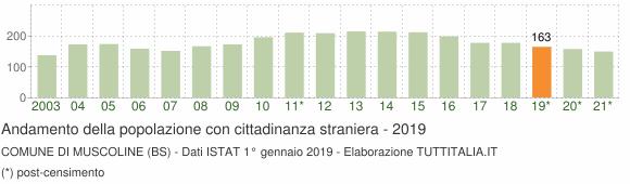 Grafico andamento popolazione stranieri Comune di Muscoline (BS)