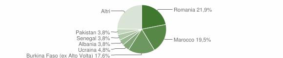 Grafico cittadinanza stranieri - Muscoline 2015