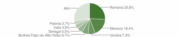 Grafico cittadinanza stranieri - Muscoline 2019