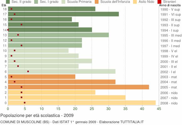 Grafico Popolazione in età scolastica - Muscoline 2009