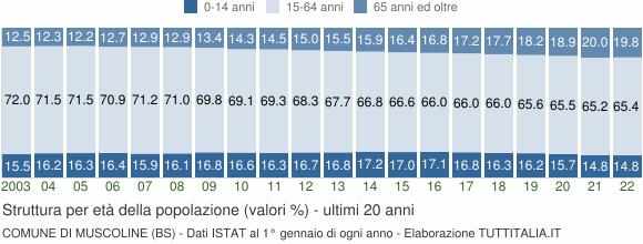 Grafico struttura della popolazione Comune di Muscoline (BS)