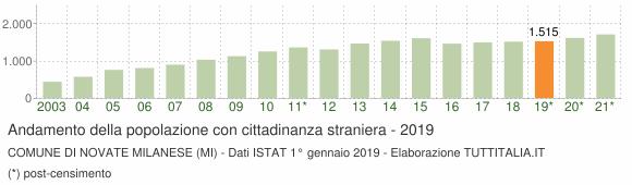Grafico andamento popolazione stranieri Comune di Novate Milanese (MI)