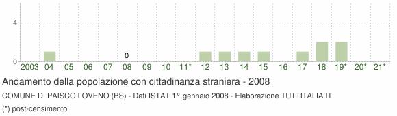 Grafico andamento popolazione stranieri Comune di Paisco Loveno (BS)
